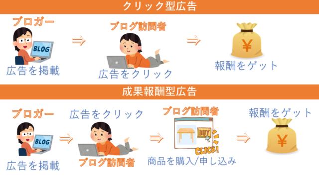 クリック型広告と成果報酬型広告の違い